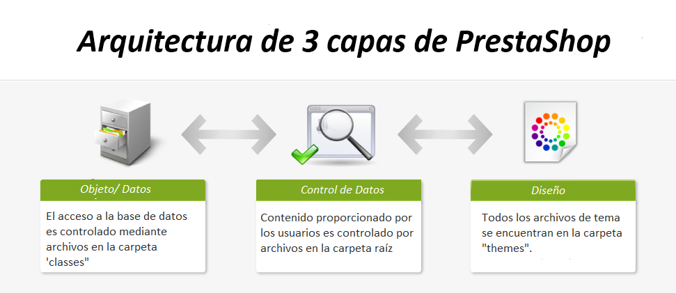 arquitectura de software de tres capas priorityscapes